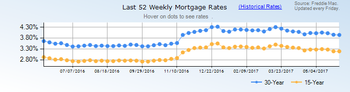 Historical mortgage rates from 1971 to August, 2010